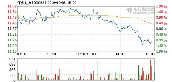 深桑达a股 深桑达A10月8日快速上涨