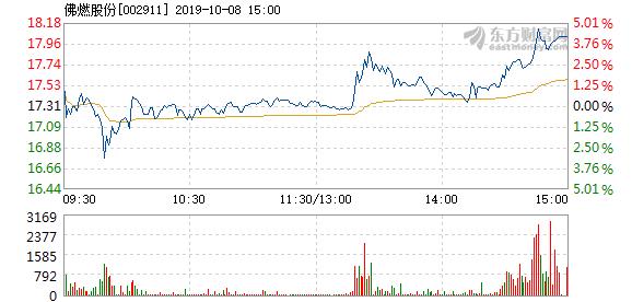 佛燃股份 佛燃股份10月8日快速反弹