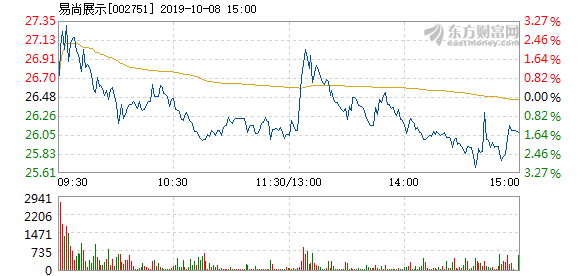 易尚展示 易尚展示10月8日快速上涨