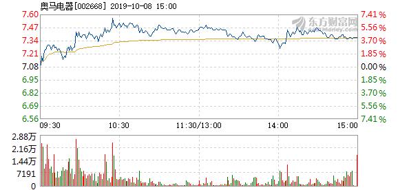 奥马电器股票 奥马电器10月8日快速上涨