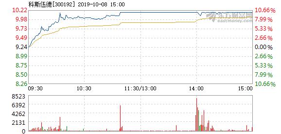 科斯伍德股票 科斯伍德10月8日快速上涨