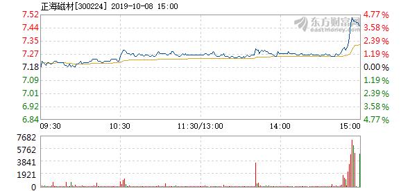 正海磁材股票 正海磁材10月8日快速上涨