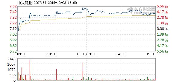 中兴股票 中兴商业10月8日快速反弹