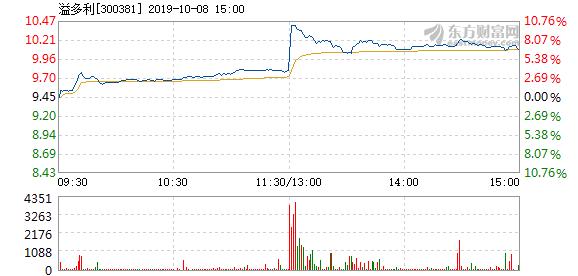 溢多利 溢多利10月8日快速上涨