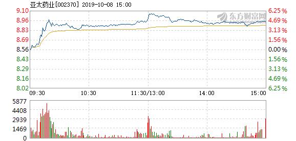 亚太药业股票 亚太药业10月8日快速上涨