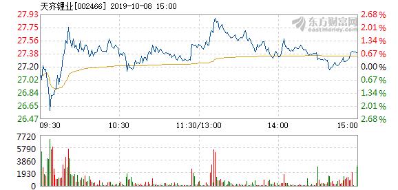 天齐锂业股票 天齐锂业10月8日快速反弹