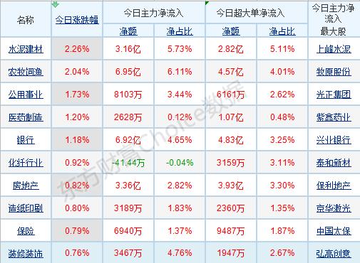 每日八张图纵览A股:当下市场风格转向主板?明确的验证信号或出现在10月中下旬!