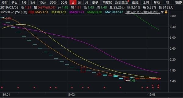A股迎来重大违法强制退市第一股!深交所:长生生物股票终止上市