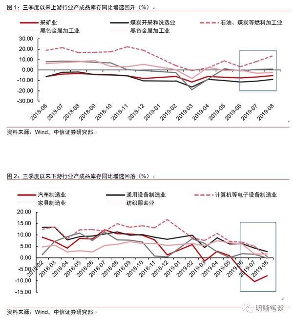 中信证券:上游和下游的库存走势分化说明了什么?