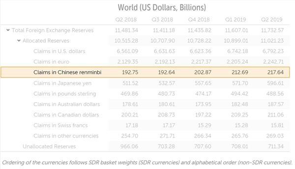 外汇分析:人民币在全球外汇储备中占比再创新高