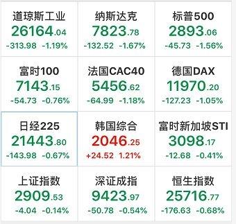 全球股市巨震下这两家上榜公司仍获海外机构密集调研