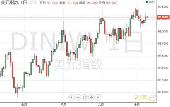 全球市场遭猛烈抛售、黄金冲击1510 今晚两件大事