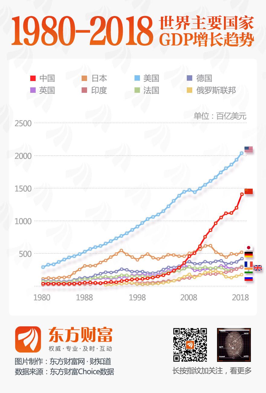 [图片专题764]1980-2018世界主要国家GDP增长趋势