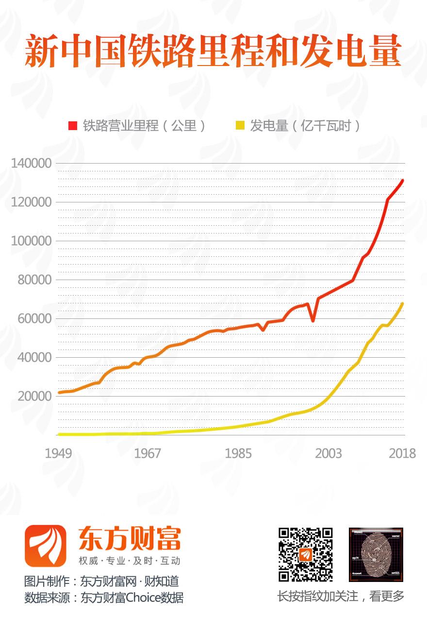 [图片专题765]新中国铁路里程和发电量