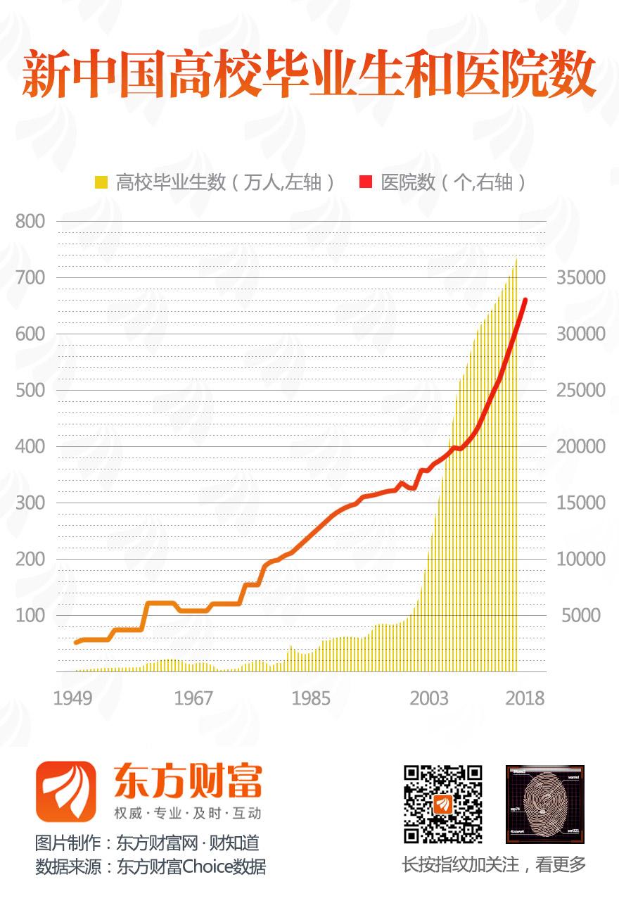 [图片专题766]新中国高校毕业生和医院数