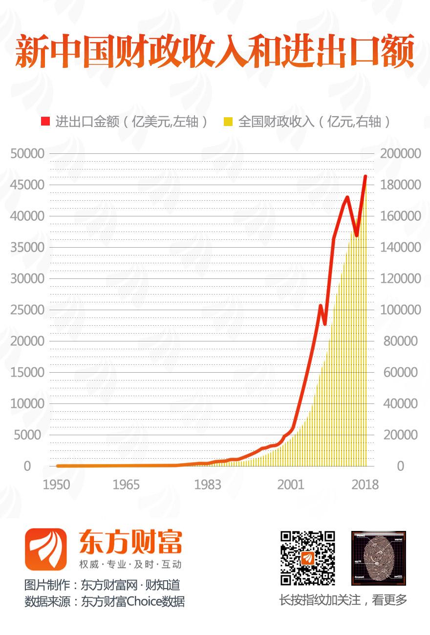 [图片专题767]新中国财政收入和进出口额