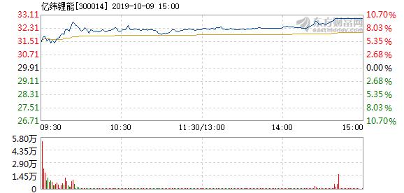 亿纬锂能股票 亿纬锂能10月9日盘中涨停