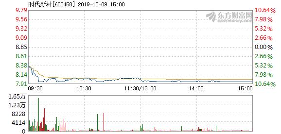 时代新材股票 时代新材10月9日盘中跌停