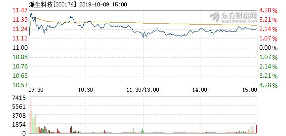 派生科技 派生科技10月9日快速上涨
