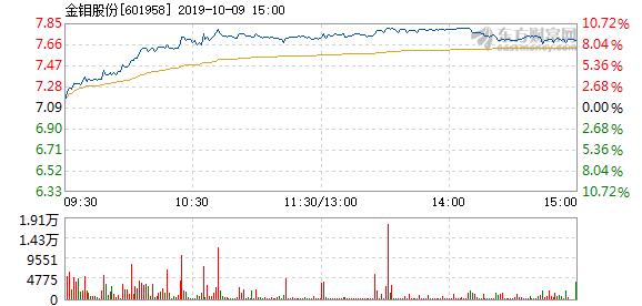金钼股份股票 金钼股份10月9日快速上涨