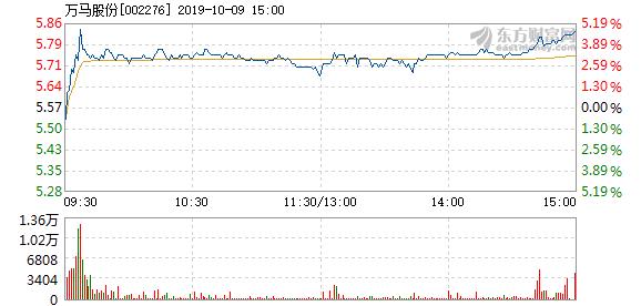 万马股份 万马股份10月9日快速上涨