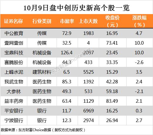 沪指涨0.39% 上峰水泥、宁波银行等17只个股盘中股价创历史新高