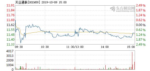 天业通联 天业通联10月9日加速下跌