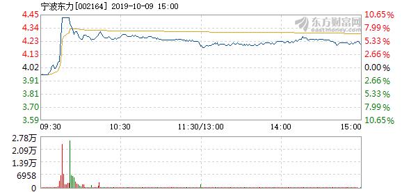 宁波东力 宁波东力10月9日快速反弹