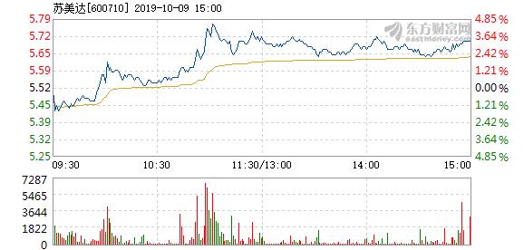 苏美达 苏美达10月9日快速上涨