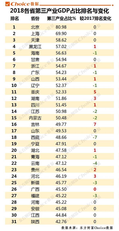 天津gdp天津港占比_前10月邮政行业业务收入7704.4亿元 同比增21.3(3)