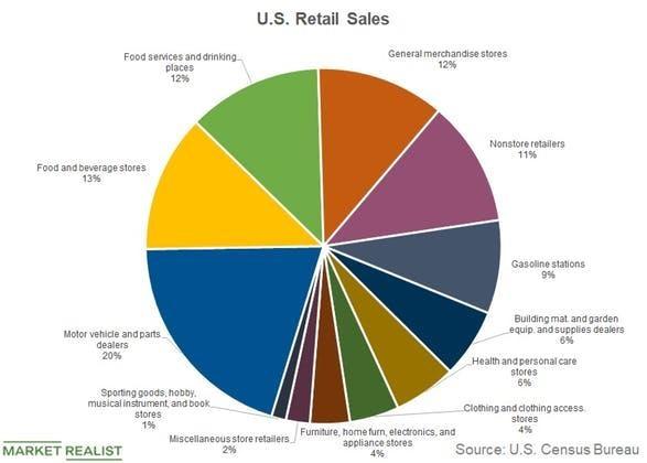 """美国经济走向成""""谜"""" """"零售末日""""将至?"""