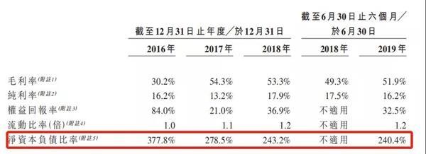汇景控股:高杠杆危局 穿透IPO