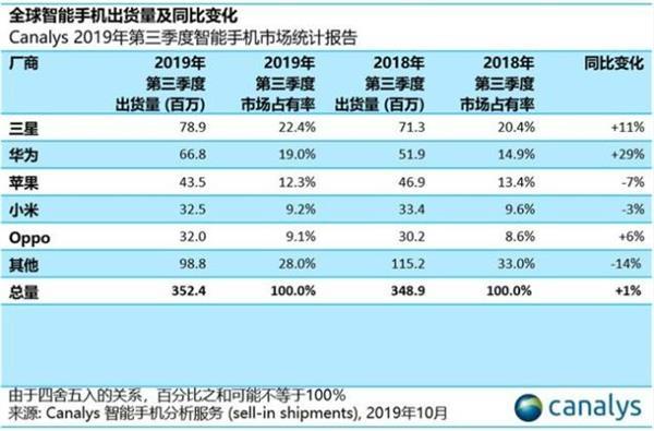 三季度全球智能手机出货量增长1% 华为市场份额增长29%