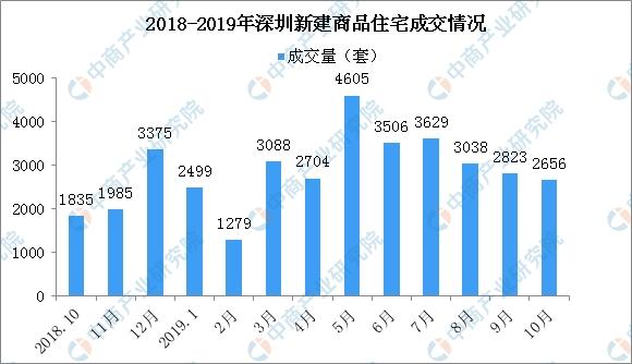 <b>2019年10月深圳各区新房成交排名分析:龙岗成交环比减少25%</b>