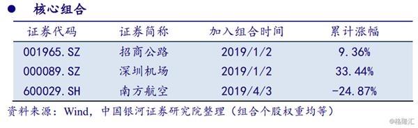 """京沪高铁披露IPO招股说明书 """"高铁+""""模式或成为公司未来发展策略"""