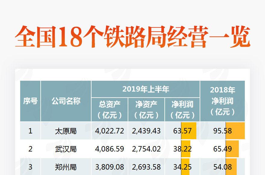 [圖片專題807]圖說:全國18個鐵路局經營情況曝光!上海賺最多!