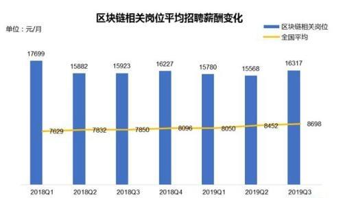 区块链人才报告出炉!月均薪酬1.6万元 京沪深招聘需求大