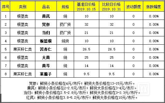 西北药市部分品种市场点评(10.15-10.31)