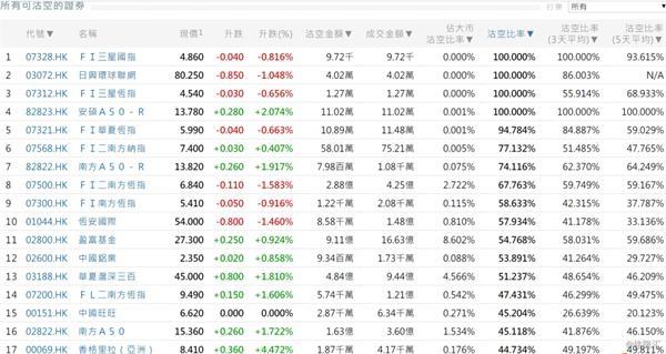 11月1日港股沽空统计:西藏水资源(1115.HK)3天平均沽空比率最高