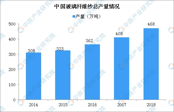 2019中国玻璃纤维行业发展现状及行业前景分析(图)