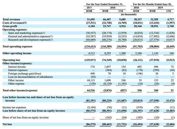 自动驾驶飞行器科技企业亿航在美提交招股书:拟募资1亿美元