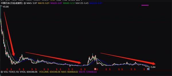 7万亿市值没了!中石油A股又创汗青新低 狂跌90% 跌去了5个茅台!