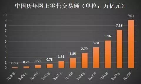 """""""双11""""十年交易额增超4000倍 新金融""""入场""""激发消费潜力"""