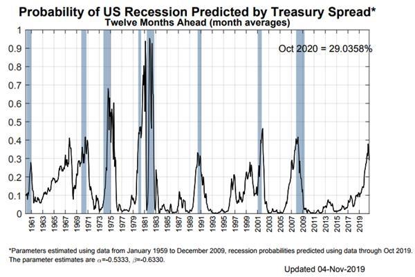 纽约联储衰退模型:未来12个月美国经济衰退概率为29%