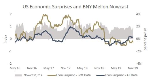 美國經濟數據逐步好轉(資料來源:紐約梅隆銀行)