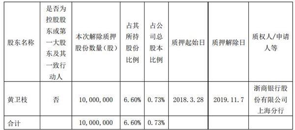 三湘印象股东黄卫枝解除质押1000
