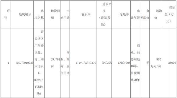 江西南昌2宗地块流拍 起拍总价约12亿元