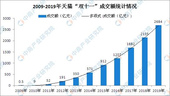"""2019""""双十一""""广东消费金额突破300亿 位居全国第一"""