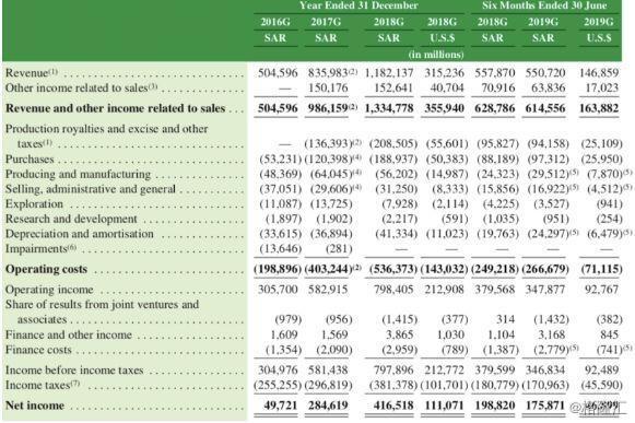 沙特阿美石油在IPO中寻求以1.7万亿美元估值融资