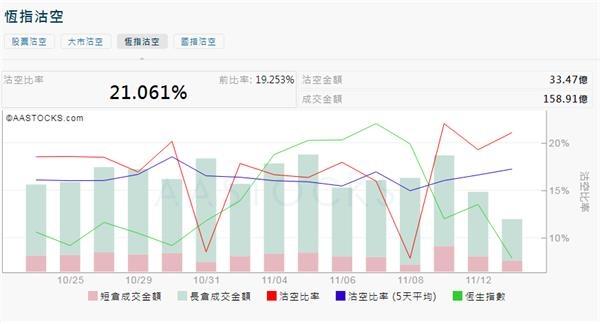 """港股4天大跌1300点 空头气力增180%!千亿""""南水""""力撑 香港最大ETF也有行动_温州"""